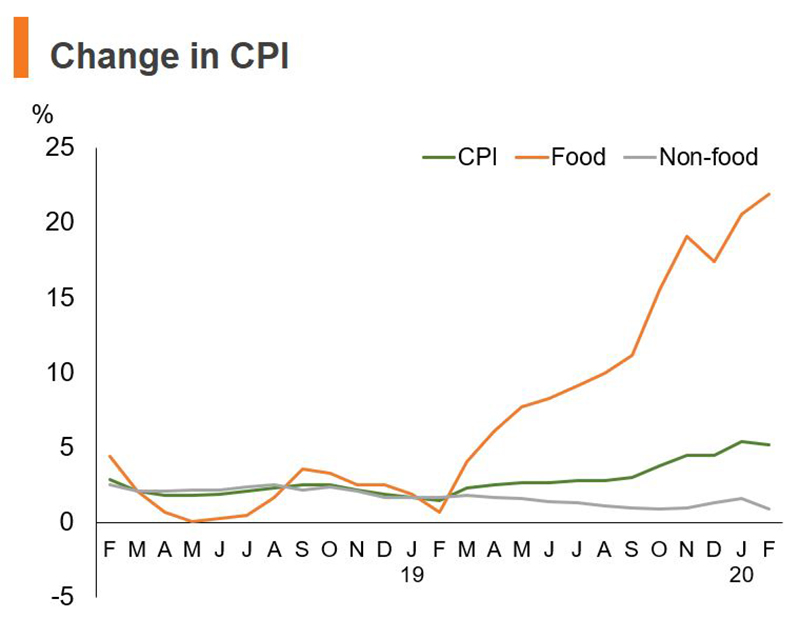 Chart: Change in CPI (China)