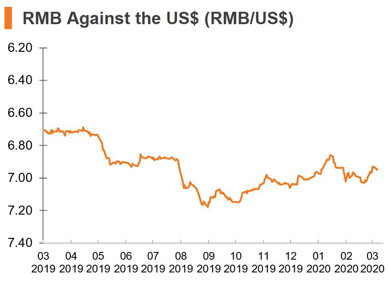 Chart: RMB Against the US dollars (China)