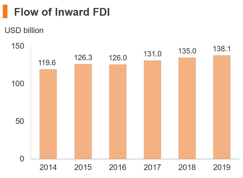 Chart: Flow of Inward FDI (China)