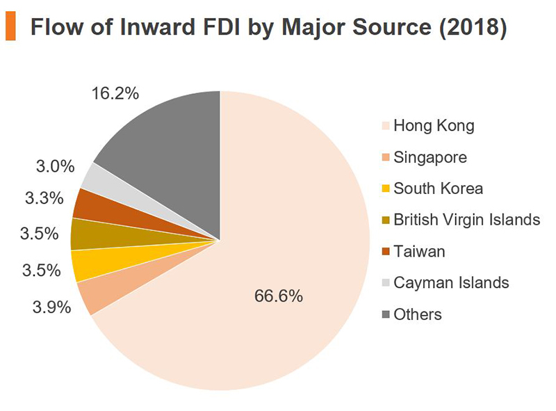 Chart: Flow of Inward FDI by Major Source (2018) (China)