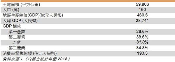 資料來源:《內蒙古統計年鑒2016》 概況 興安盟位於內蒙古自治區東北部。 興安盟交通便利,烏蘭浩特機場有航班飛往呼和浩特、通遼及北京等鄰近城市。有多條公路及鐵路貫穿該地,包括白阿鐵路(白城至阿爾山)及通霍鐵路(通遼至霍林)。 興安盟的天然資源豐富,特別是水資源居內蒙古第二位,僅次於呼倫貝爾。興安盟的野生資源亦豐富,境內的科爾沁自然保護區有草原和濕地,保護珍稀鳥類。 工業佔興安盟2015年GDP的32%,主要產業有機械、釀酒、乳品加工及製藥,主要產品有水泥、鐵和鋼。