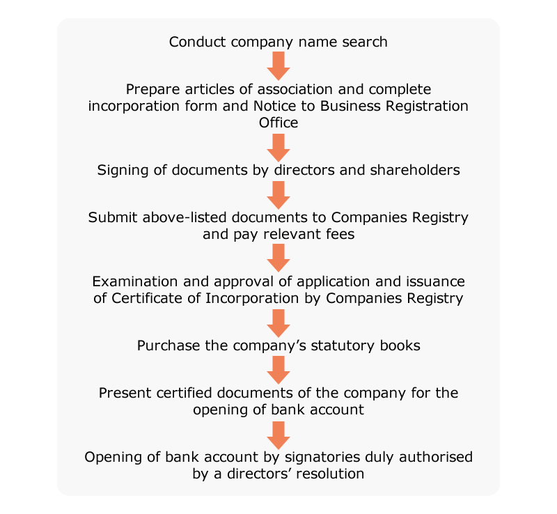Setting Up A Company Documents And Procedures Hktdc