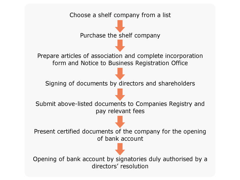 Chart: Procedures