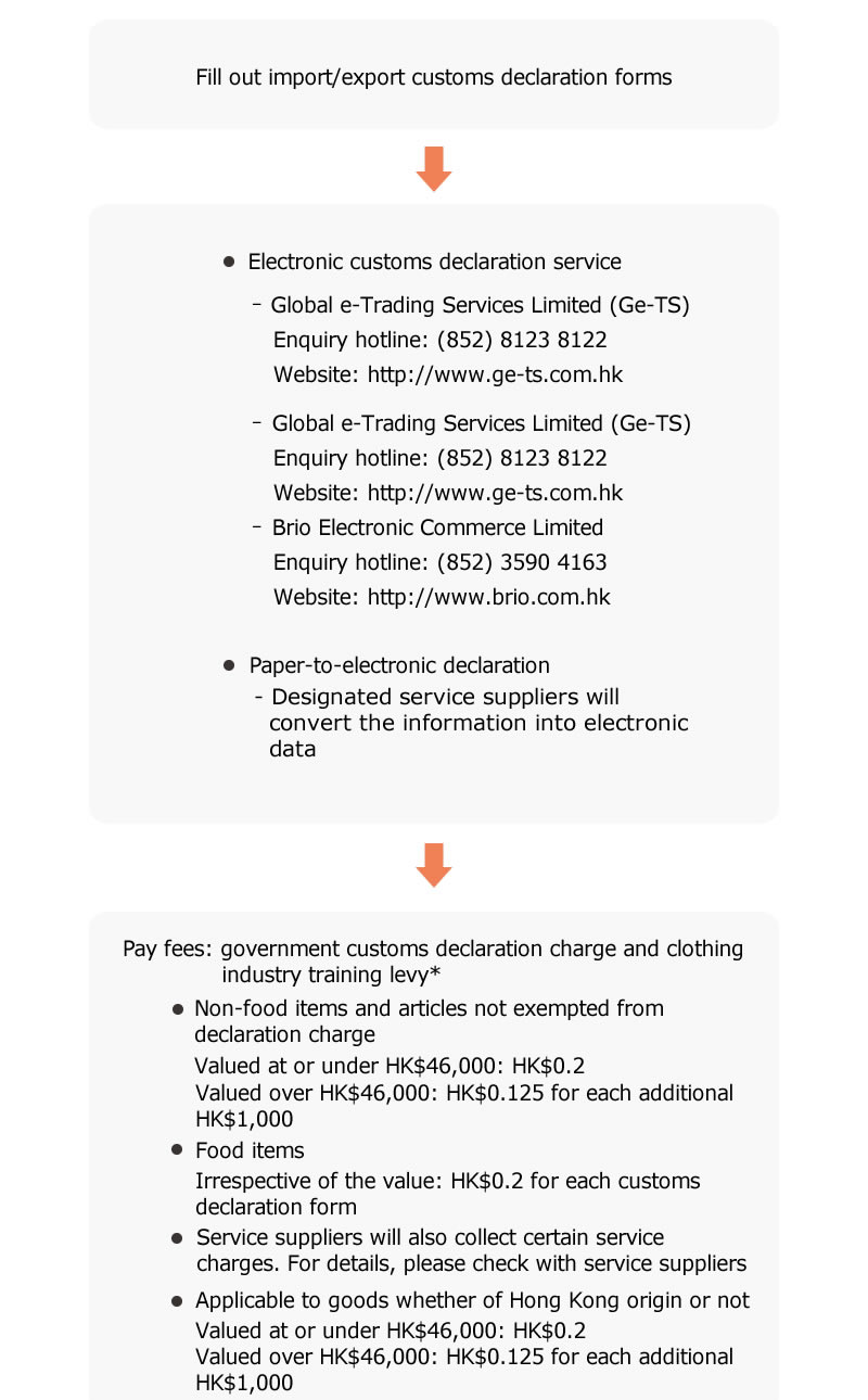 Procedures and Formalities of Goods Import and Export   Hong Kong ...
