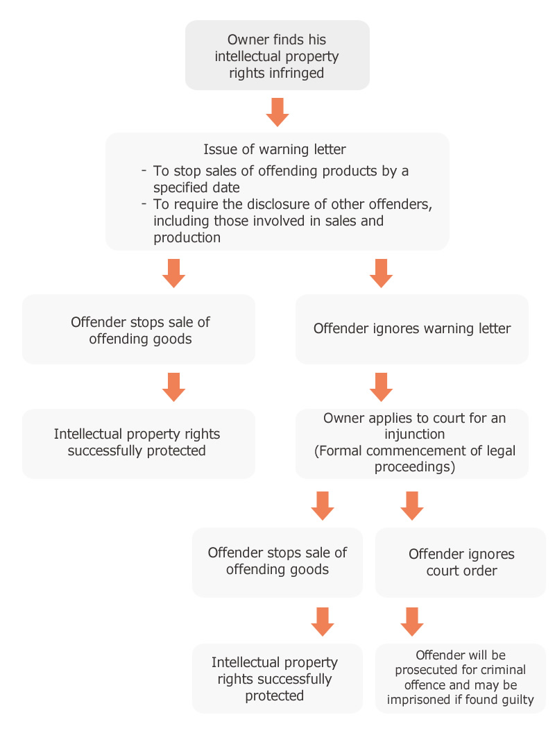 Protection of Intellectual Property Rights: Trademark