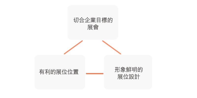 圖:保障參展成效的三角關係:三者缺一不可