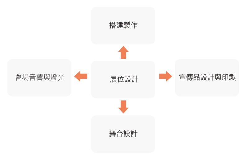 圖:香港的展位設計服務:一條龍式服務供應商