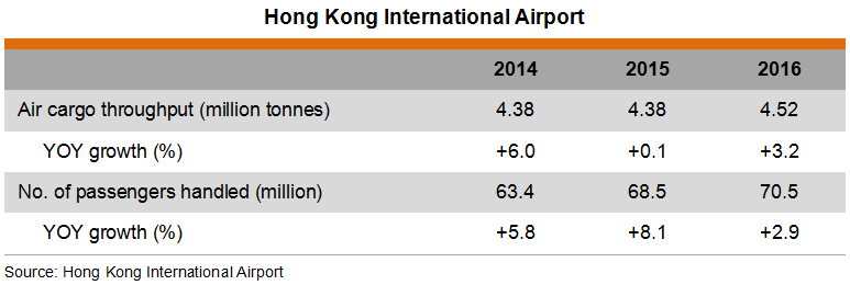 Air Transport and Express Cargo Industry in Hong Kong