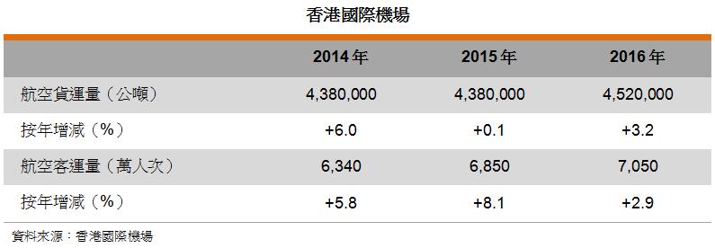 表: 香港国际机场