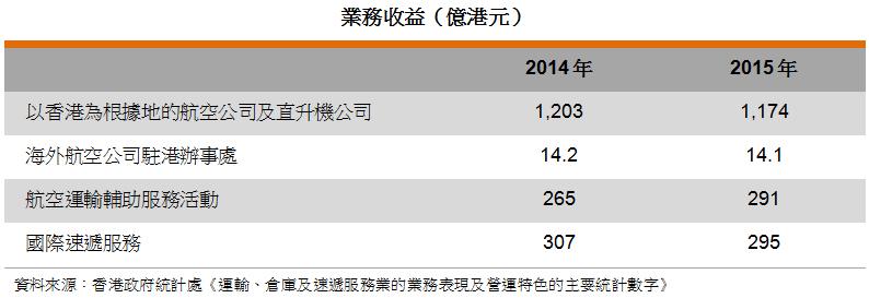 表: 业务收益(亿港元)