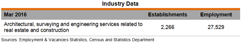 Table: Industry Data (Architecture Industry)
