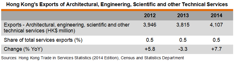 Table: Hong Kong's Exports of Architectural, Engineering, Scientific and other Technical Services
