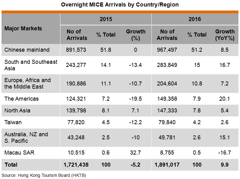 Table: Overnight MICE Arrivals by Country or Region