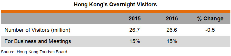 Table: Hong Kong's Overnight Visitors