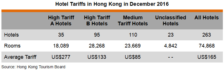 Table: Hotel Tariffs in Hong Kong in December 2016