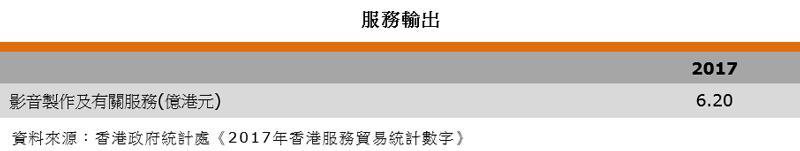 表:服務輸出(香港影視娛樂業)