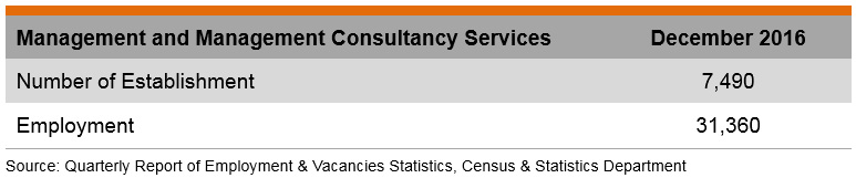 Table: Management and Management Consultancy Services