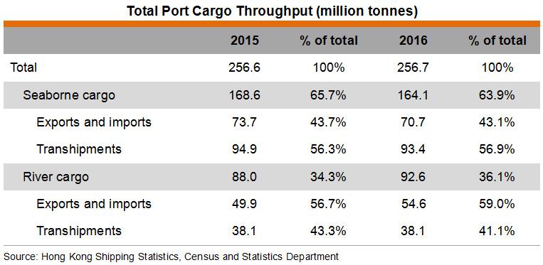 Table: Total Port Cargo Throughput (million tonnes)
