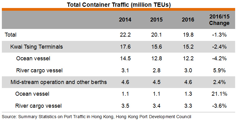 Table: Total Container Traffic (million TEUs)