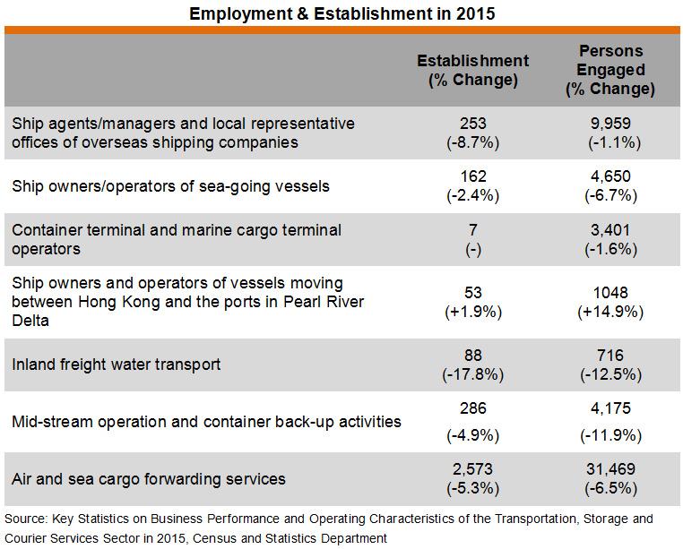 Table: Employment & Establishment in 2015
