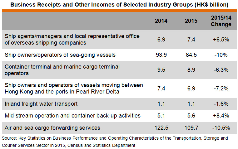 Table: Business Receipts and Other Incomes of Selected Industry Groups (HK$ billion)