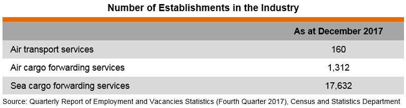 Table: Number of Establishments in the Industry