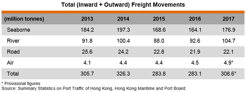 Table: Total (Inward + Outward) Freight Movements