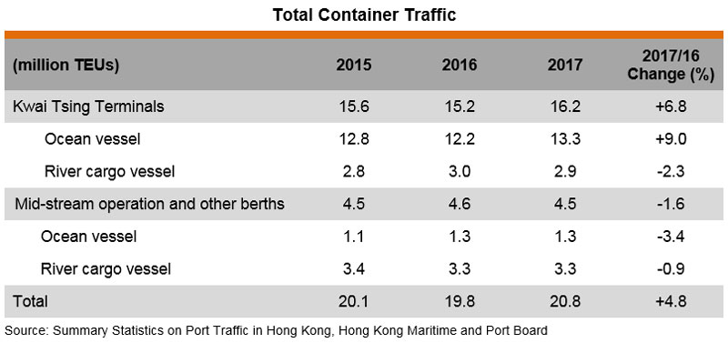 Table: Total Container Traffic