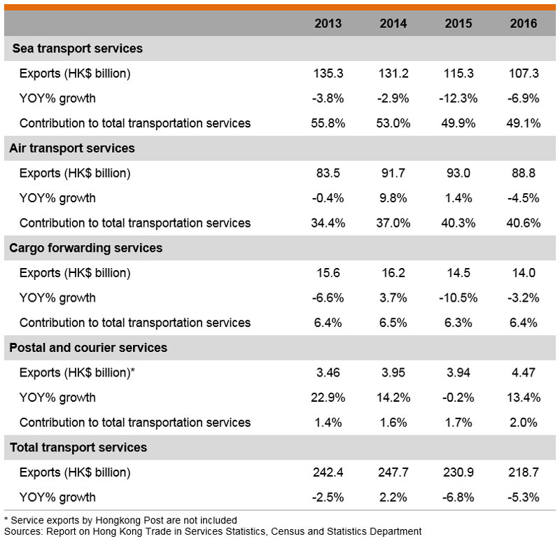 Table: Table: Exports of Services