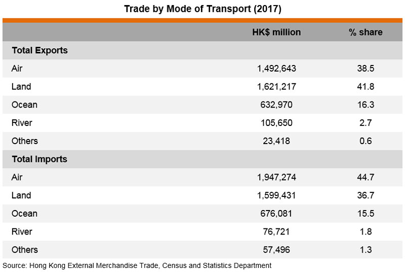 Table: Trade by Mode of Transport (2017)