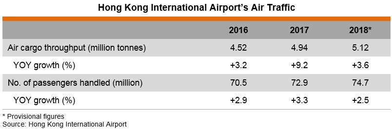Table: Hong Kong International Airport's Air Traffic