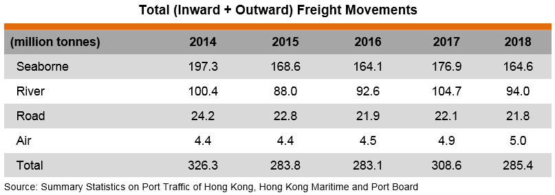 Logistics Industry in Hong Kong | hktdc research | HKMB