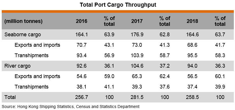 Table: Total Port Cargo Throughput