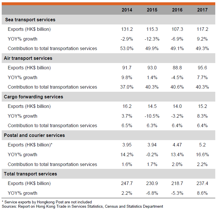 Table: Exports of Services