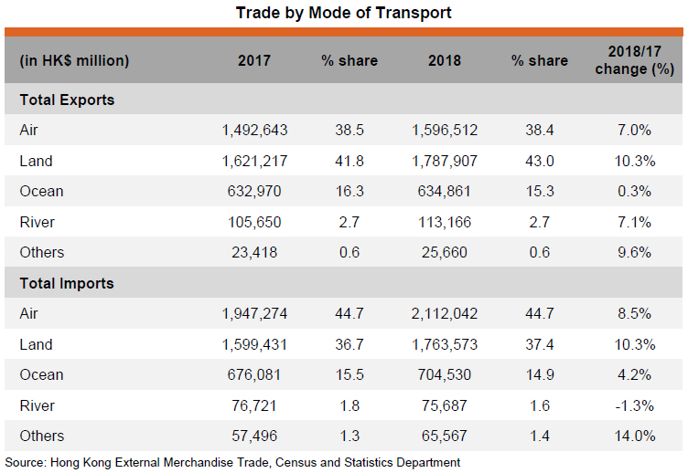 Table: Trade by Mode of Transport