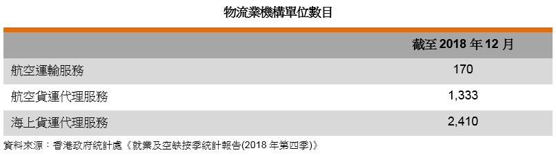 表: 物流业机构单位数目