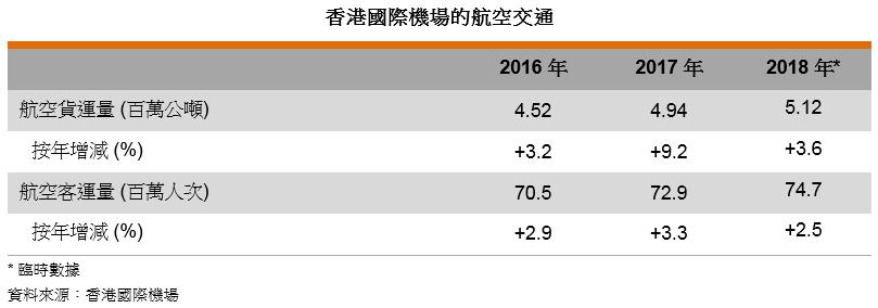表: 香港国际机场的航空交通