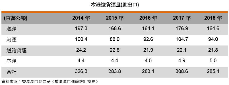 表: 本港总货运量(进出口)