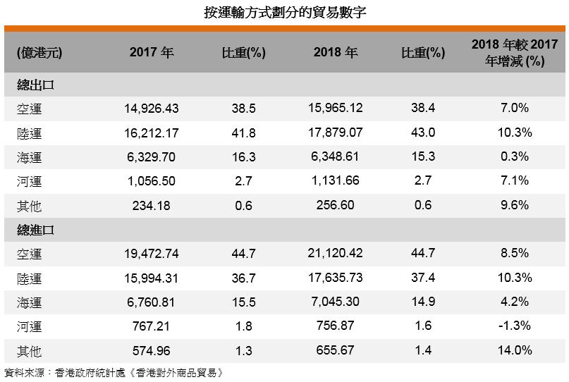 表: 按运输方式划分的贸易数字