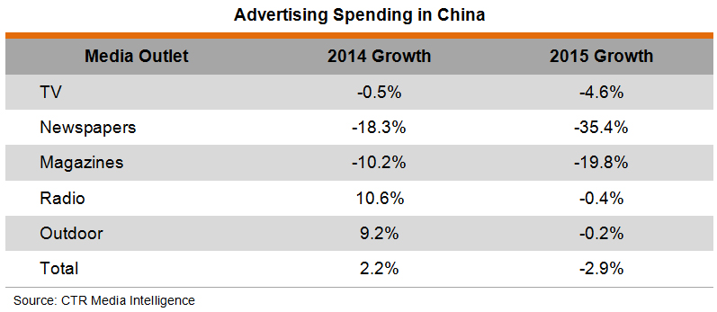 china advertising market size share industry Indian advertising market share to be the fastest-growing advertising market in asia, after china market: global industry trends, share, size.