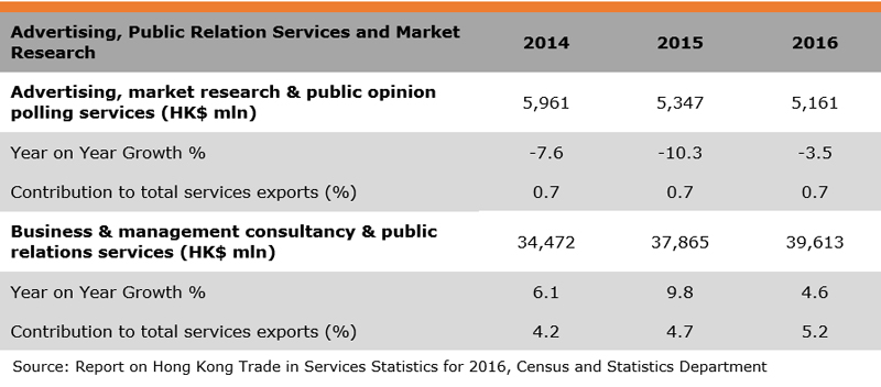 Table: Exports (Marketing Services)