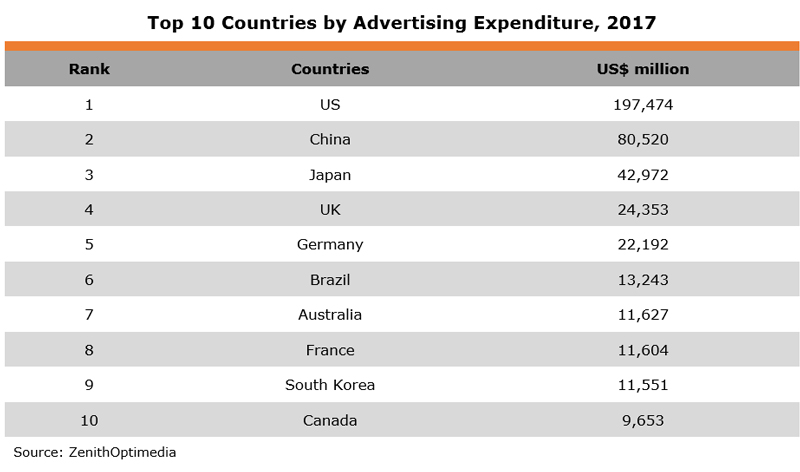 Table: Top 10 Countries by Advertising Expenditure, 2017