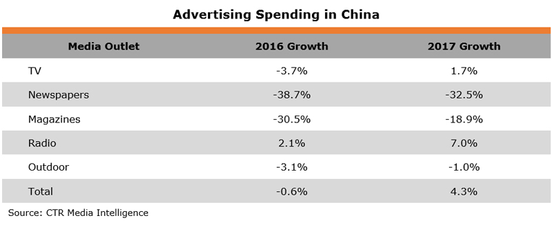 Table: Advertising Spending in China