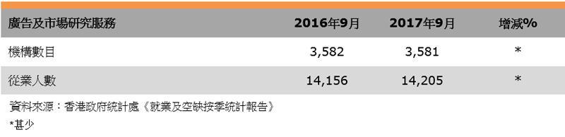 表:業界數據(香港市場推廣服務業)
