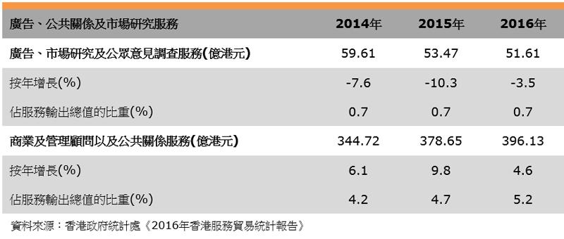 表:服務輸出(香港市場推廣服務業)