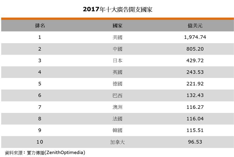 表:2017年十大廣告開支國家