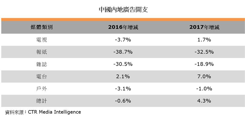 表:中國內地廣告開支