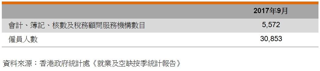 表:业界数据 (香港会计业)