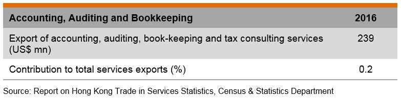 Table: Accounting, auditing and bookkeeping