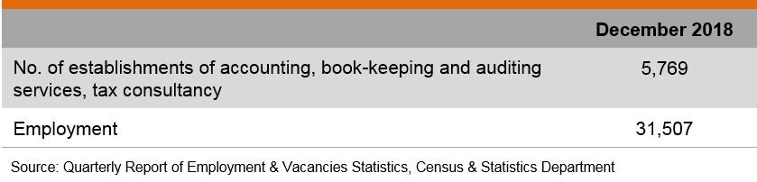 Accounting Industry in Hong Kong | hktdc research | HKMB - Hong Kong